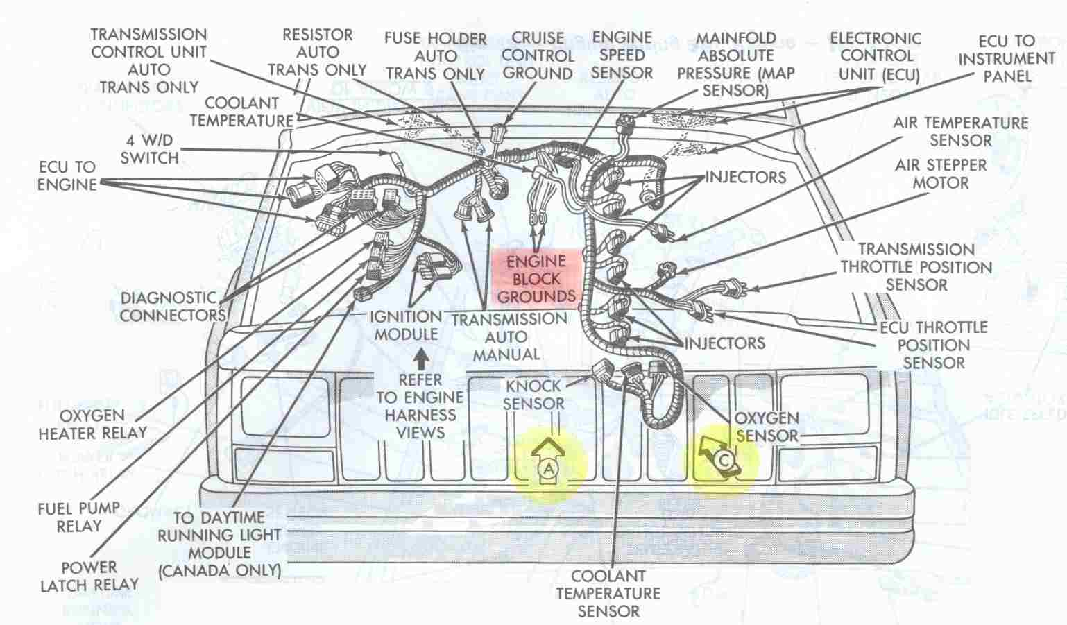 jeep cherokee electrical diagnosing erratic behavior of engine 98 jeep cherokee wiring diagram engine bay schematic showing major electrical ground points for 4 0l jeep cherokee engines