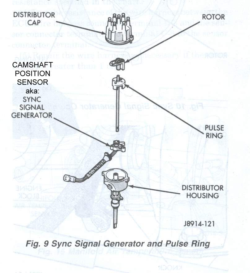 Sync_Signal_Generator_Parts_Diagram jeep cherokee engines camshaft position sensor sync pulse Crankshaft Position Sensor Location at love-stories.co